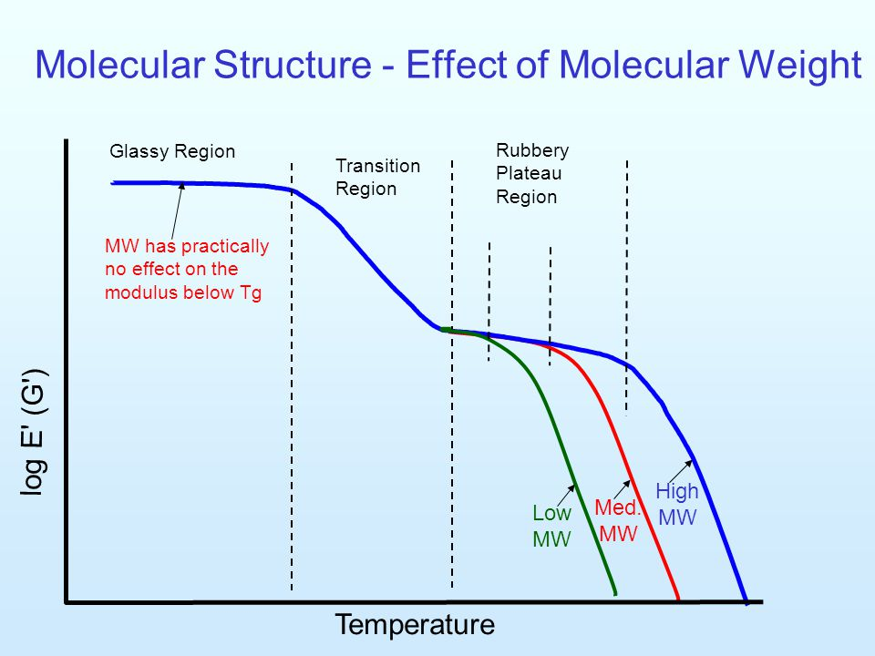 relationship between molecular weight and temperature