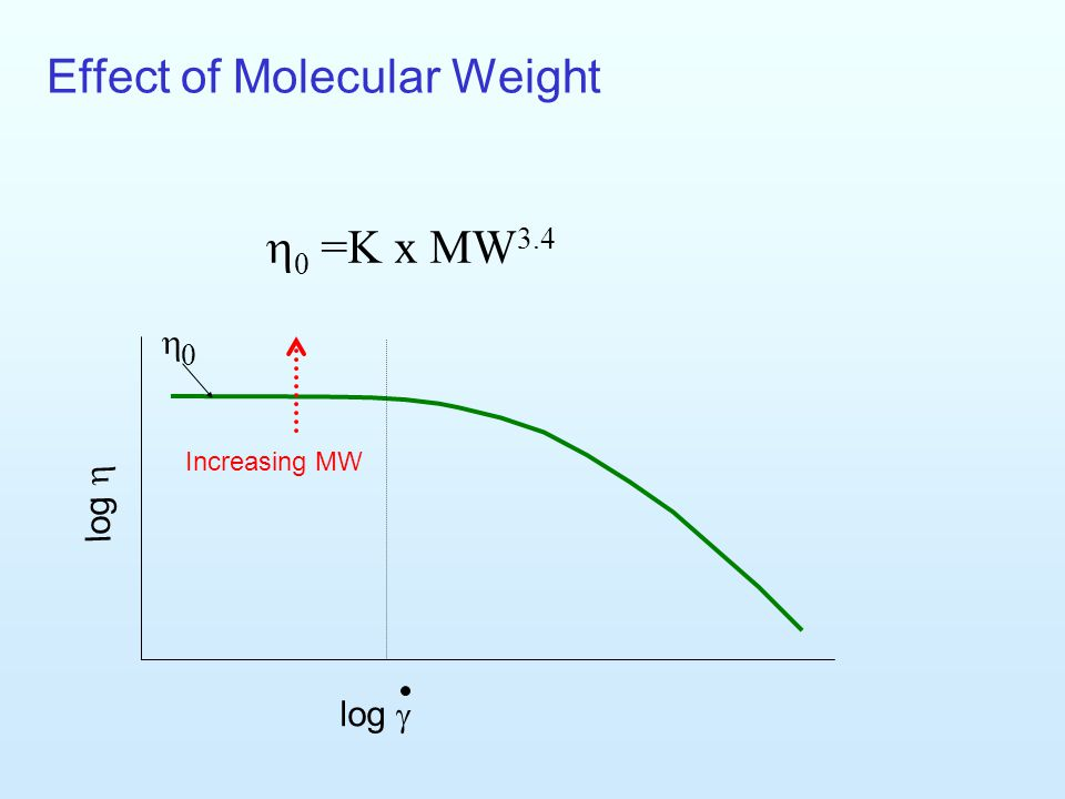 the effect of the molecular weight This paper explores the influence of initial molecular weight and porosity on the  release of the drug, theophylline, from polyglycolide (pga.