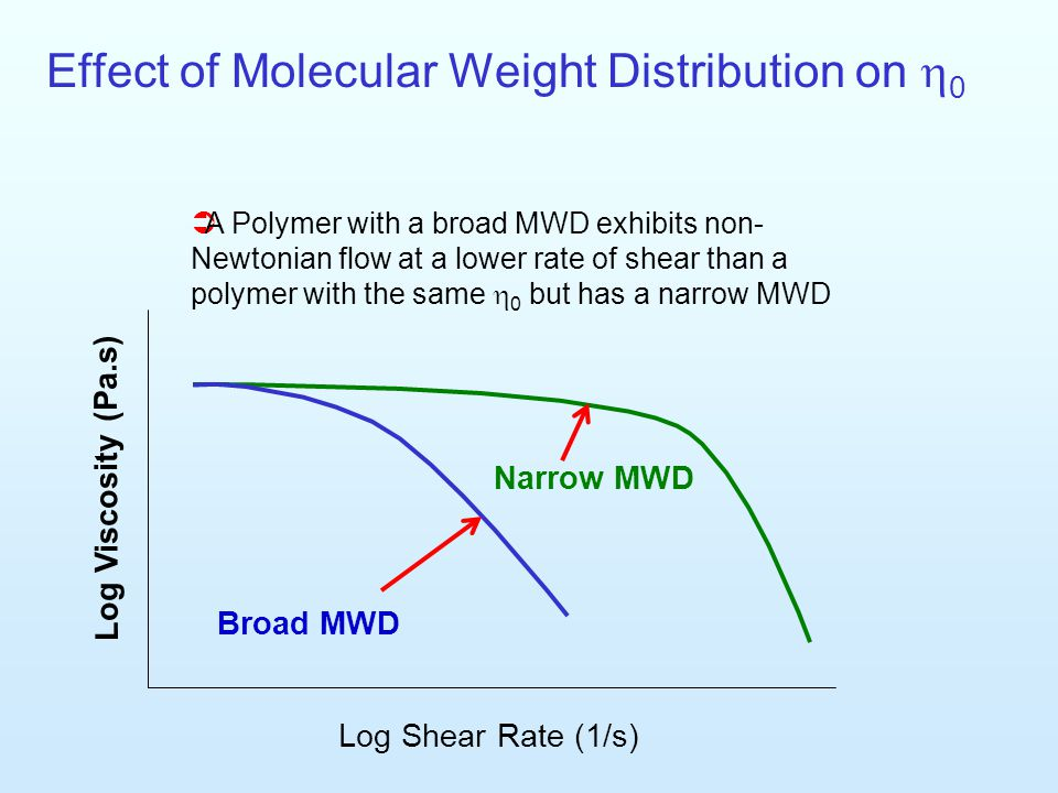 Effect of Molecular Weight Distribution on h0