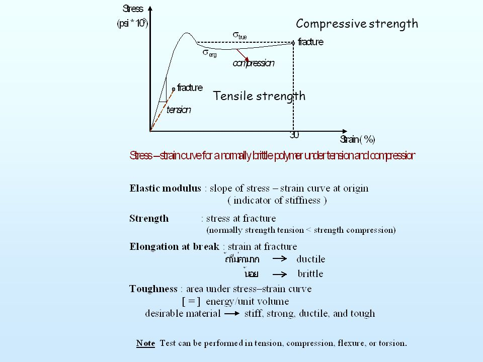 Compressive strength Tensile strength