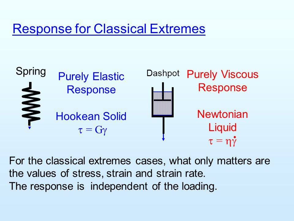 Response for Classical Extremes