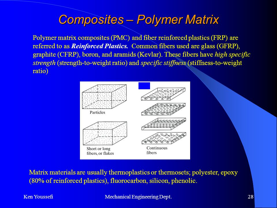 Composite Material Andrew Nydam Slides From Ken Youssefi