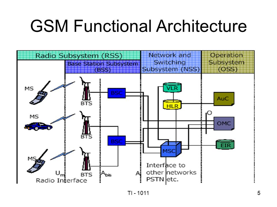 Cellular mobile communication systems lecture 7 ppt for Architecture gsm