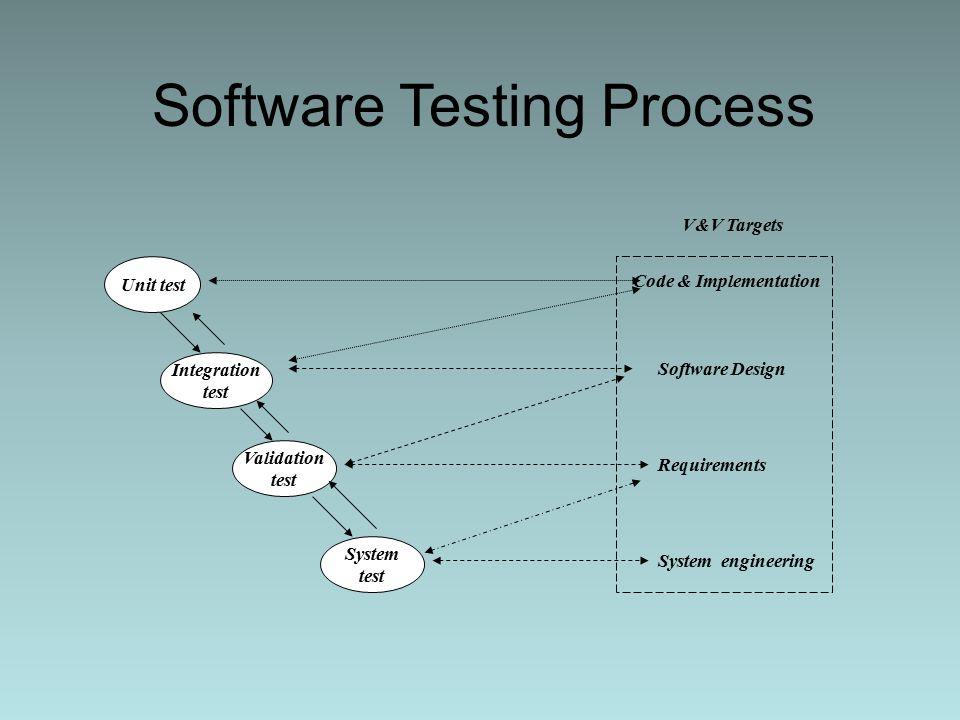 Software verification and validation - Wikipedia