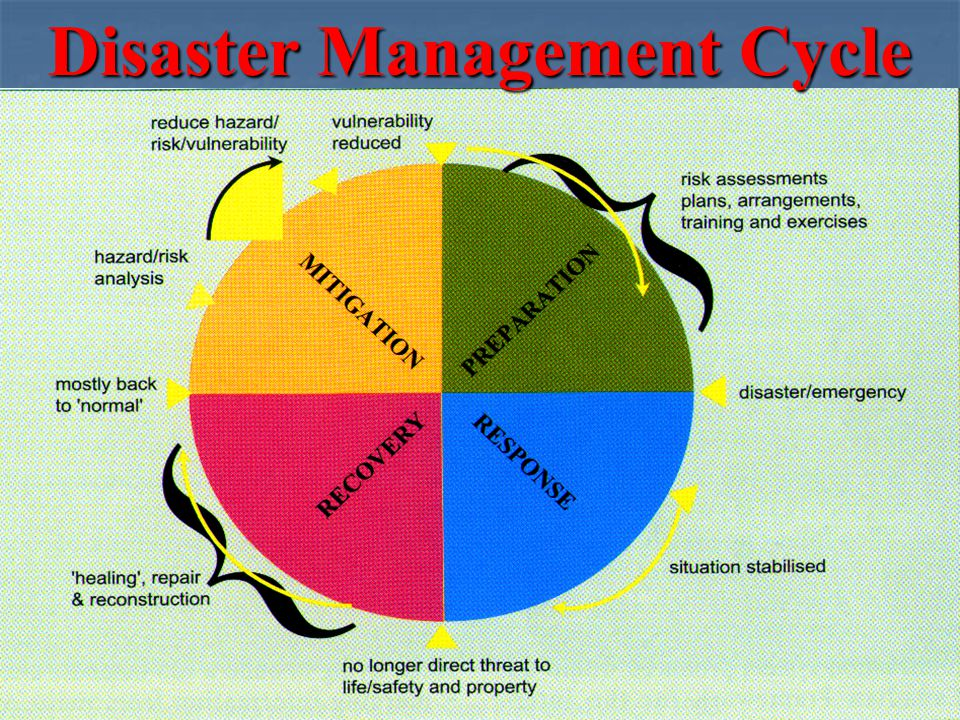 Disasters In India Scope Of Hazards And Disaster