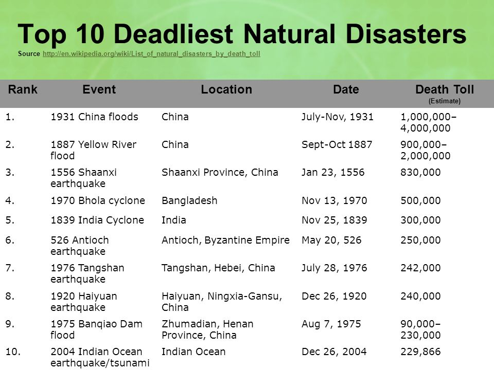 Table Timeline Of Natural Disasters