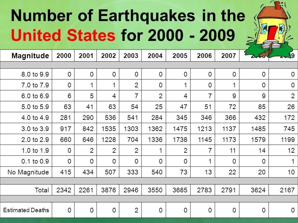 the statistics of deaths from earthquakes in the us Natural hazards every year in the united states, natural hazard events threaten lives and livelihoods, resulting in deaths and billions of dollars in damage.