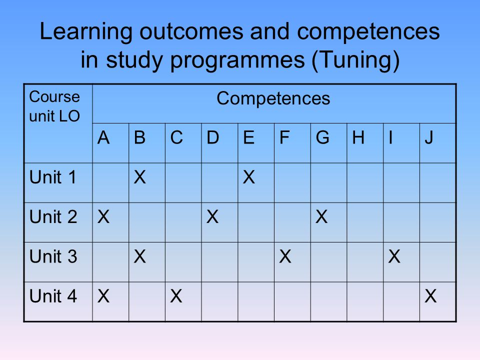 unit 301 outcomes 1 and 2 For units 1 and 2, provision for english as an additional language (eal) students is a matter for school decision for units 3 and 4, eal students need to meet the vcaa criteria for enrolment in vce eal.
