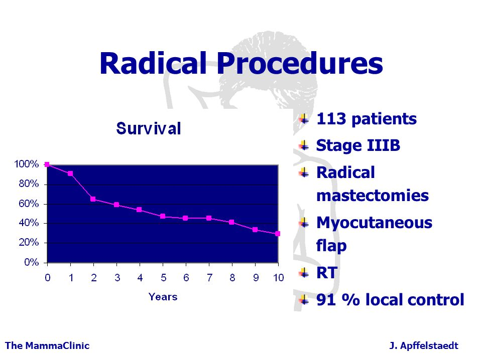 Radical Procedures 113 patients Stage IIIB Radical mastectomies