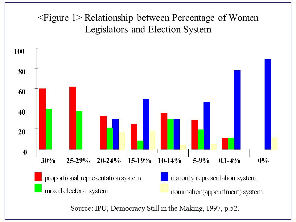 relationship between political parties and the electoral process