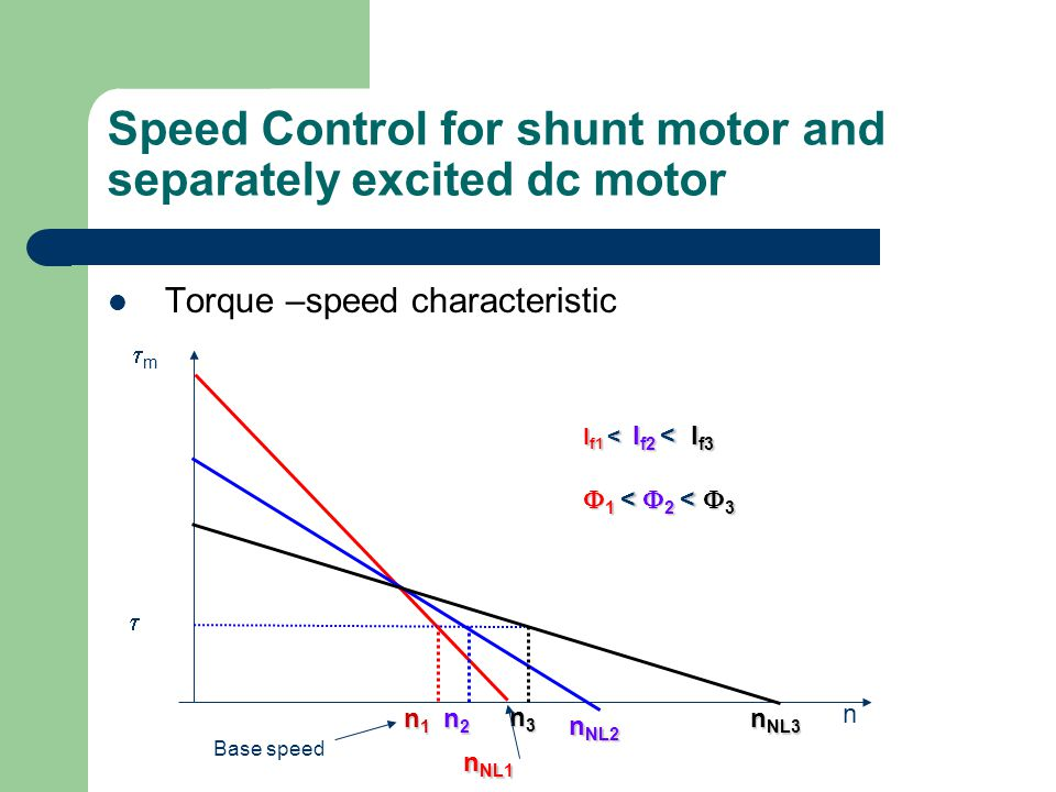 speed control of dc shunt motor The speed of separately excited dc motor and dc shunt motor can be made variable by changing terminal voltage and by changing the armature resistance.