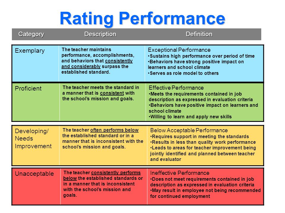 Rating Performance Exemplary Category Description Definition