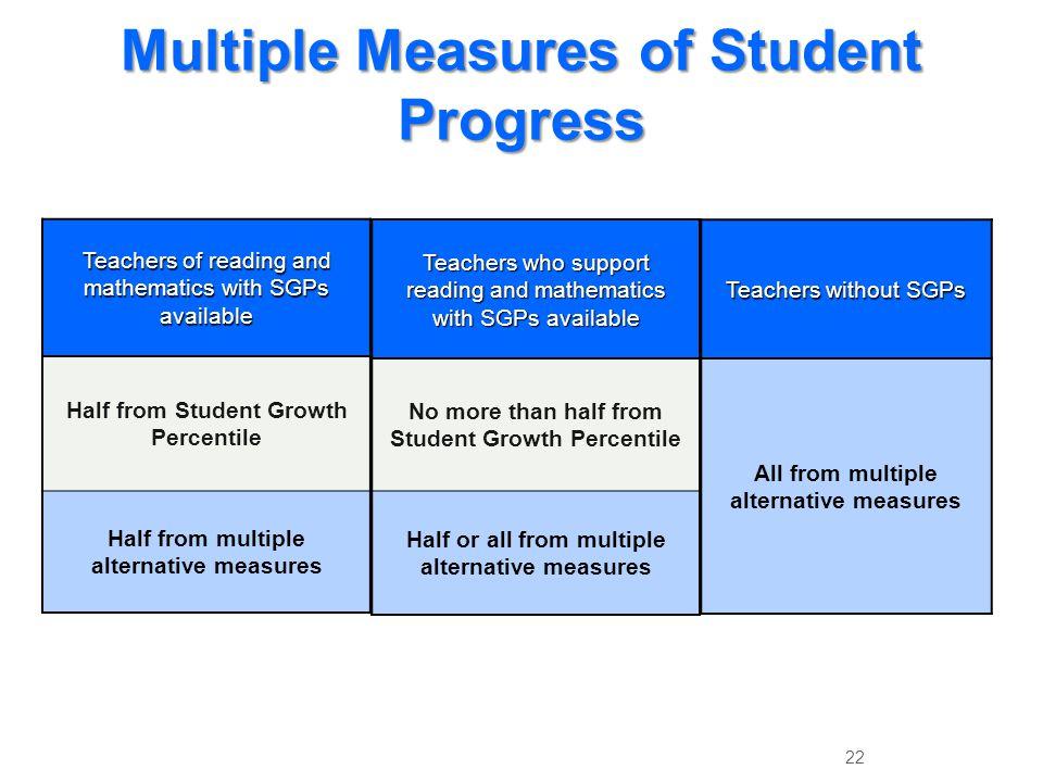 Multiple Measures of Student Progress
