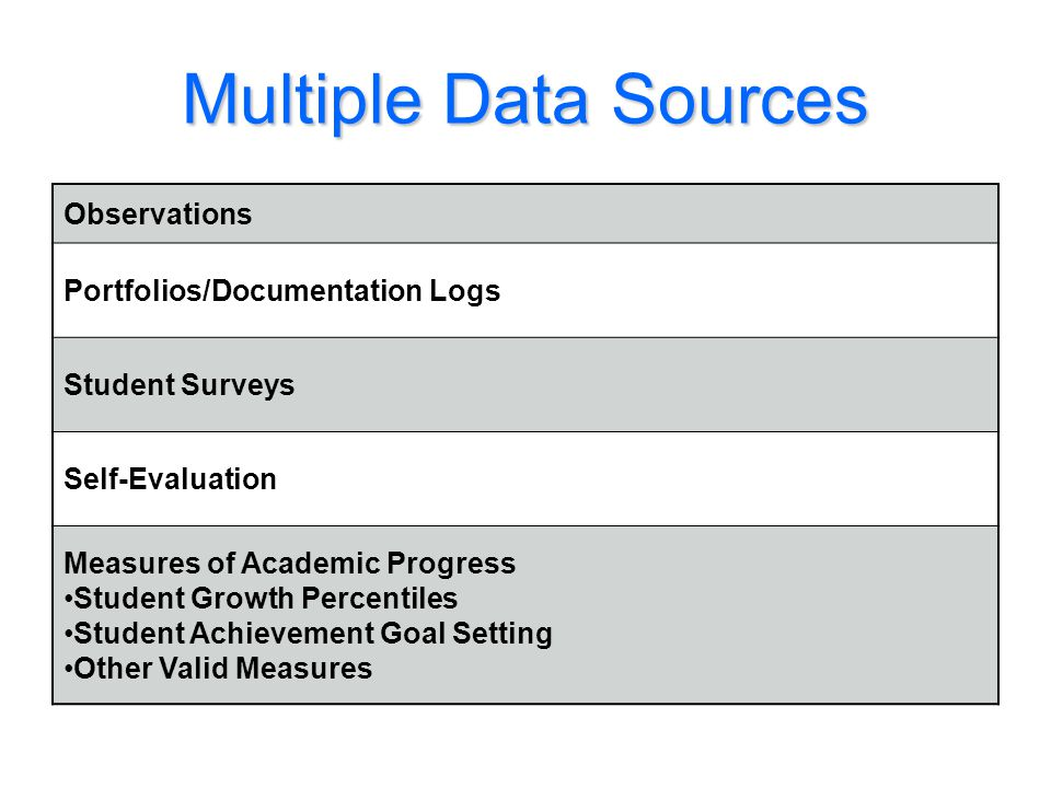 Multiple Data Sources Observations Portfolios/Documentation Logs
