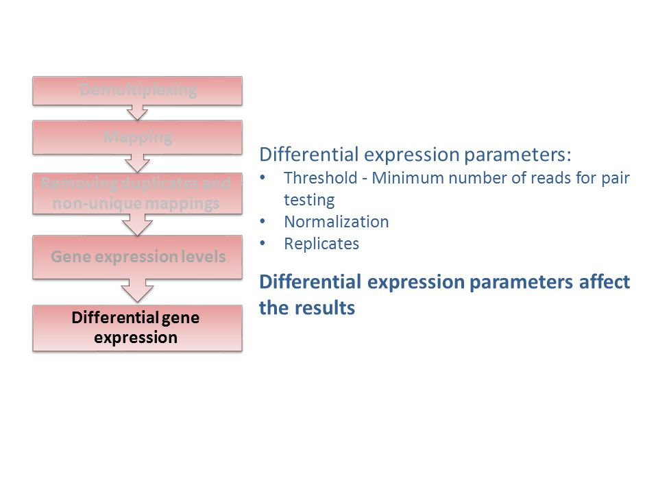 Differential expression parameters: