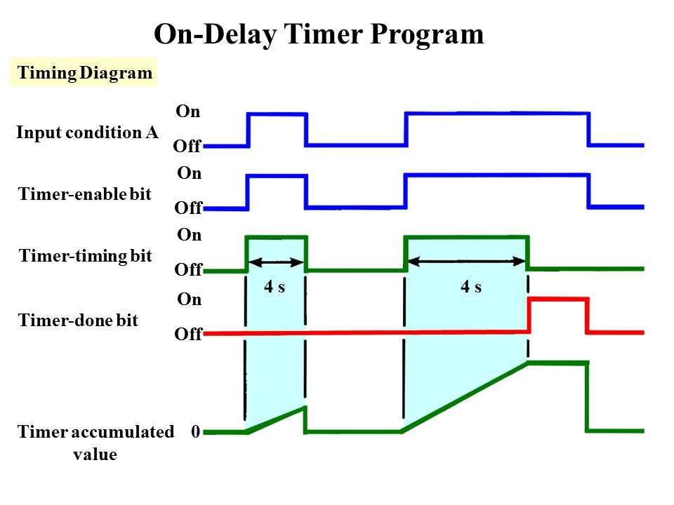 Off Time Adjustable Cycle Timer Circuit Controlcircuit Circuit