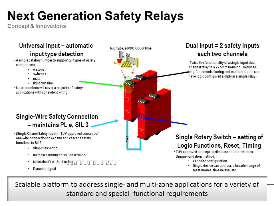 Next+Generation+Safety+Relays+Concept+%26+Innovations a m e m b e r o f t h e k e n d a l l g r o u p ppt video online sensaguard wiring diagram at edmiracle.co