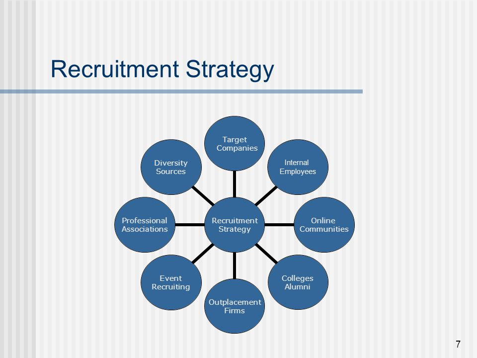 Recruitment Part I. - Ppt Video Online Download