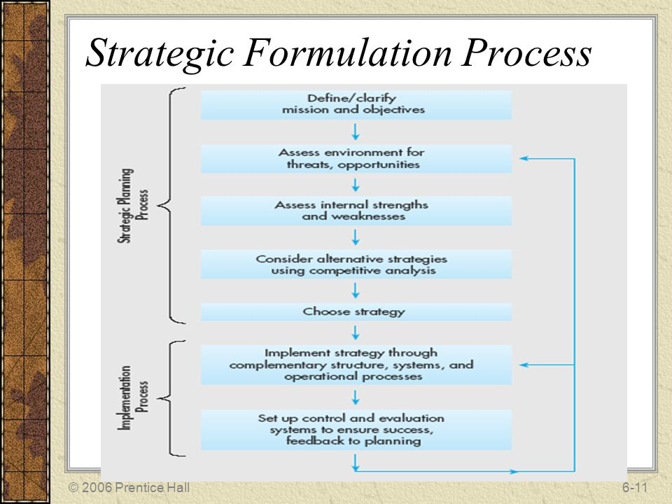 corporate strategy formulation Mgt 498 week 4 assignment strategy formulationdocx strategic planning and strategic management the purpose of this assignment is to help students understand strategic business terminology (vision, mission, goals, objectives, specific objectives.