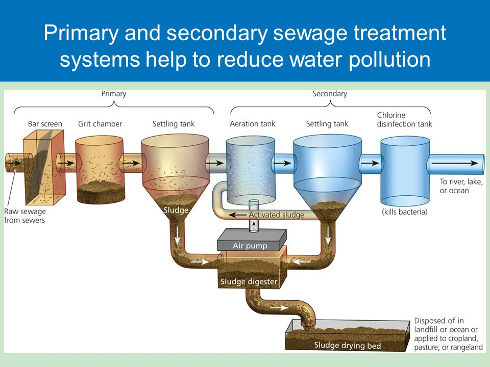 Primary and secondary sewage treatment systems help to reduce water pollution