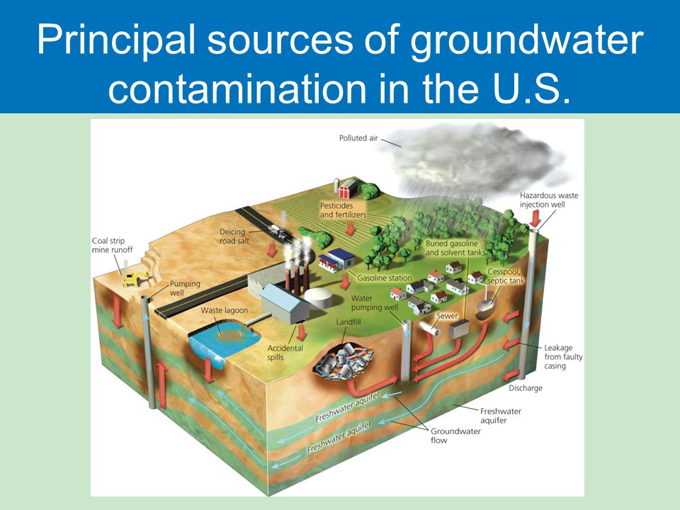 Principal sources of groundwater contamination in the U.S.
