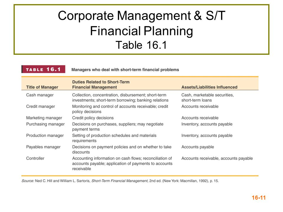 Corporate Management & S/T Financial Planning Table 16.1