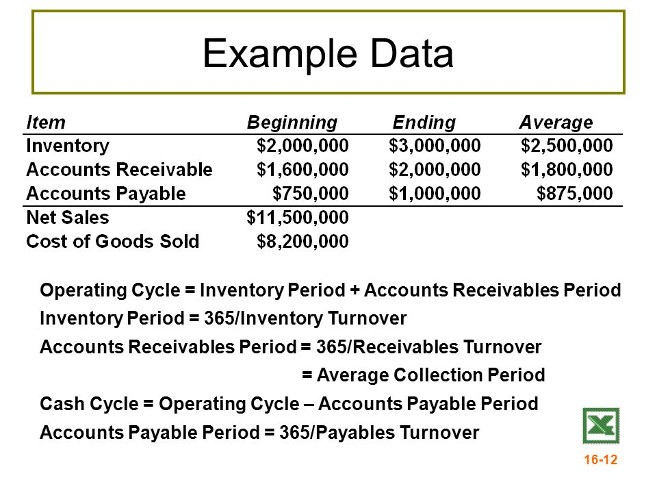 Example Data Operating Cycle = Inventory Period + Accounts Receivables Period. Inventory Period = 365/Inventory Turnover.