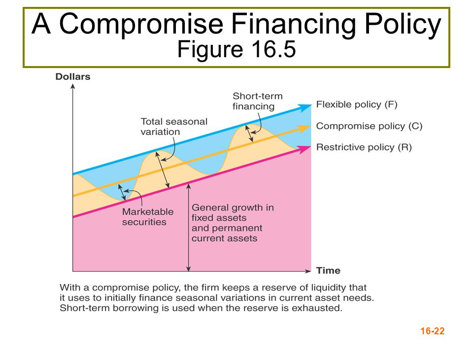 A Compromise Financing Policy Figure 16.5