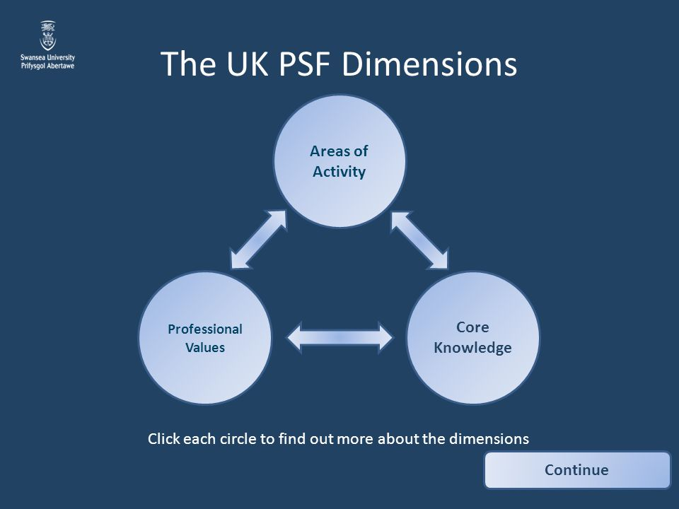 The UK PSF Dimensions Areas of Activity Core Knowledge