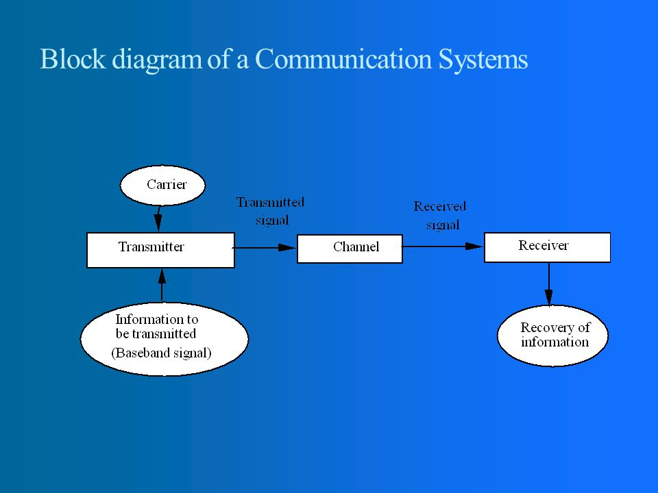 block diagram of communication system pdf
