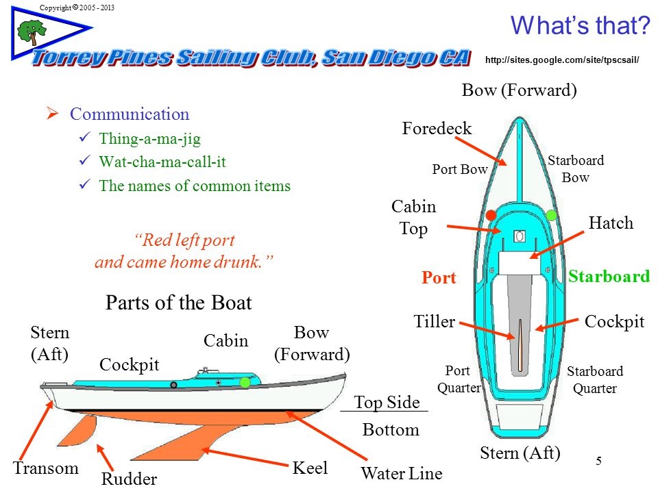 The basics of victory sailing i ppt video online download - What side is port and starboard on a boat ...
