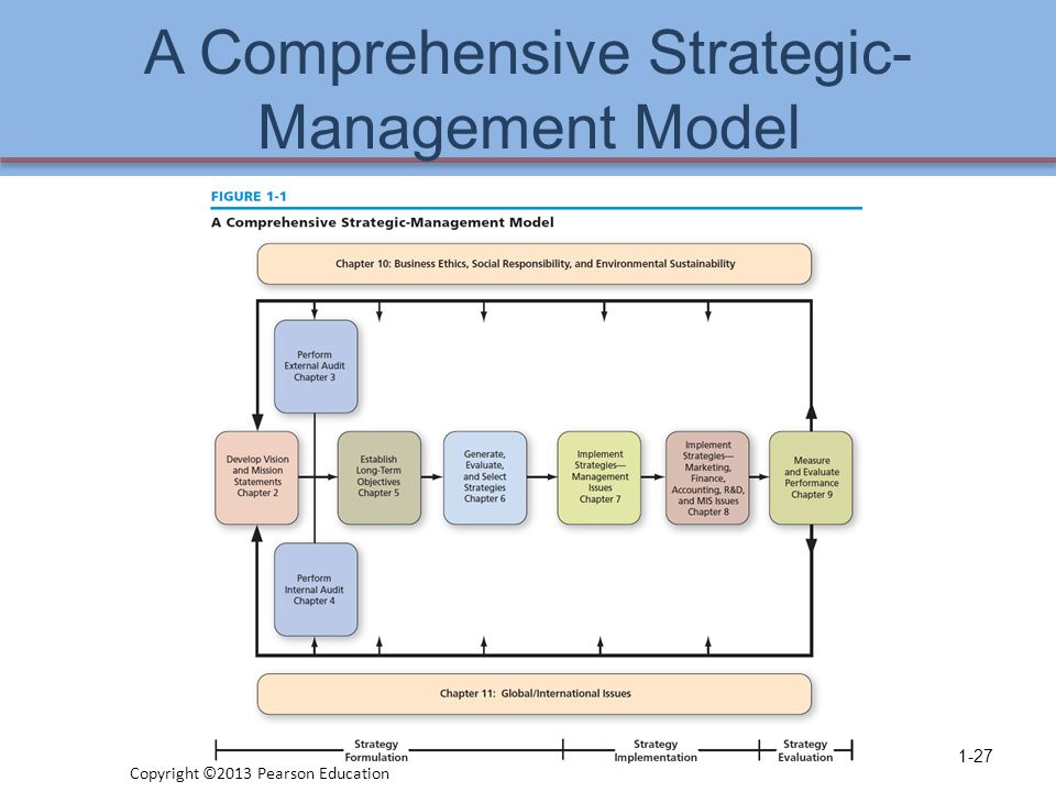 strategic management process model pdf