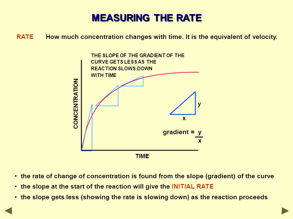 Reaction rates and rate laws