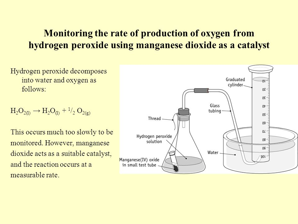 the effect of using an organic and inorganic catalyst on the rate of decomposition of hydrogen perox