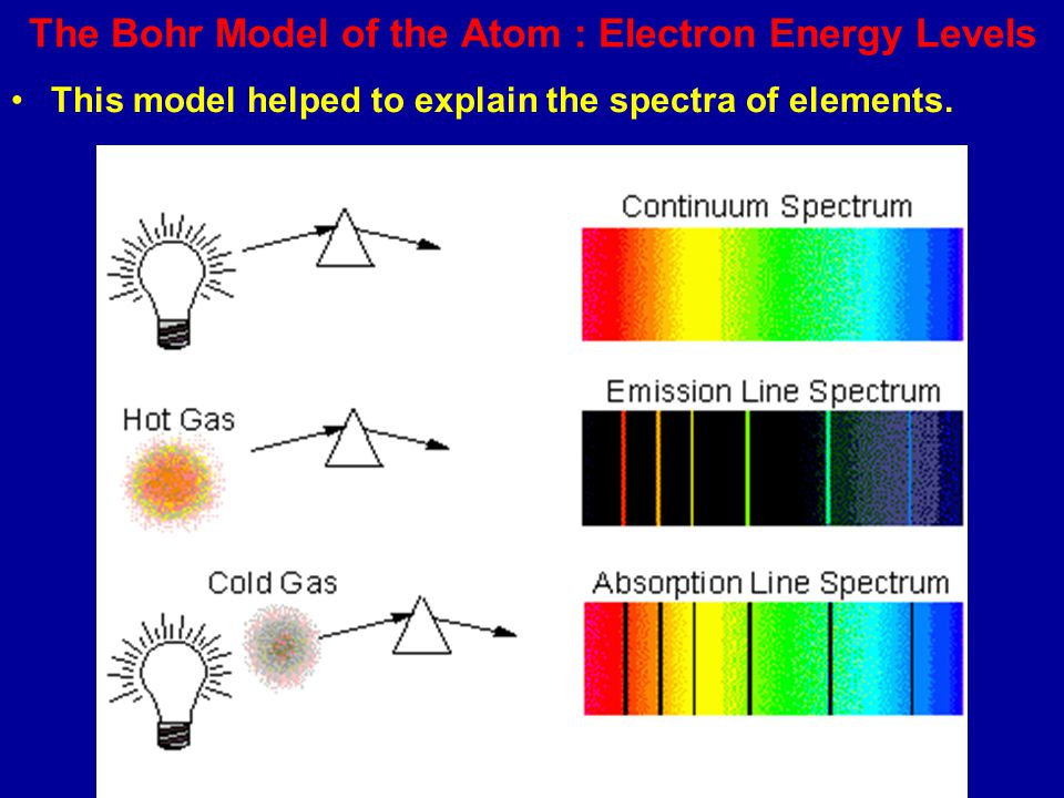 Science 9 : Models of the Atom - ppt download