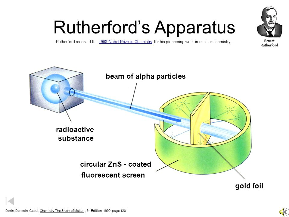 Rutherford's Gold Foil Experiment - ppt download
