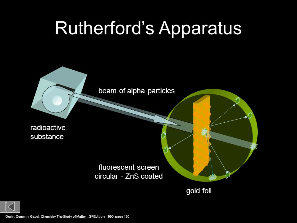 Rutherford's Apparatus