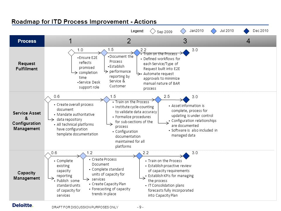 itil capacity plan template - commonwealth of massachusetts statewide strategic it