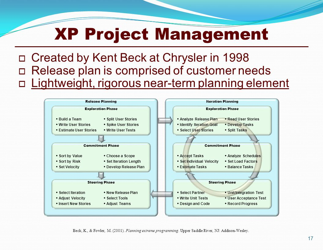 Lean agile project management ppt download xp project management created by kent beck at chrysler in 1998 xflitez Gallery