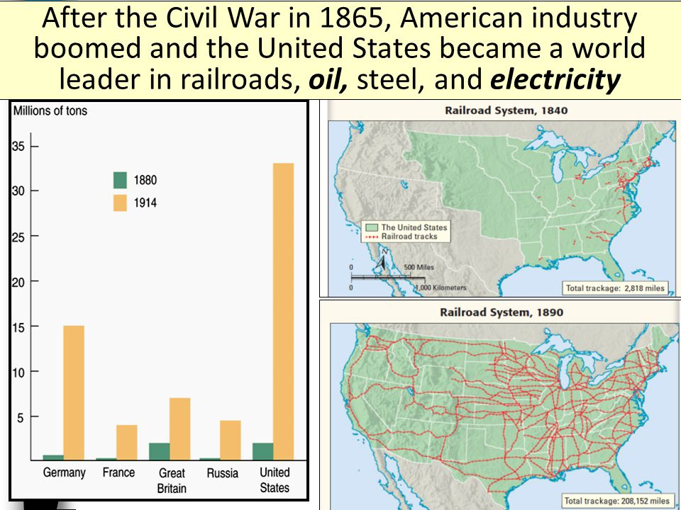 After the Civil War in 1865, American industry boomed and the United States became a world leader in railroads, oil, steel, and electricity