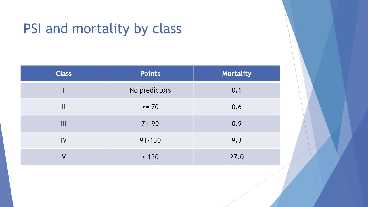 PSI and mortality by class