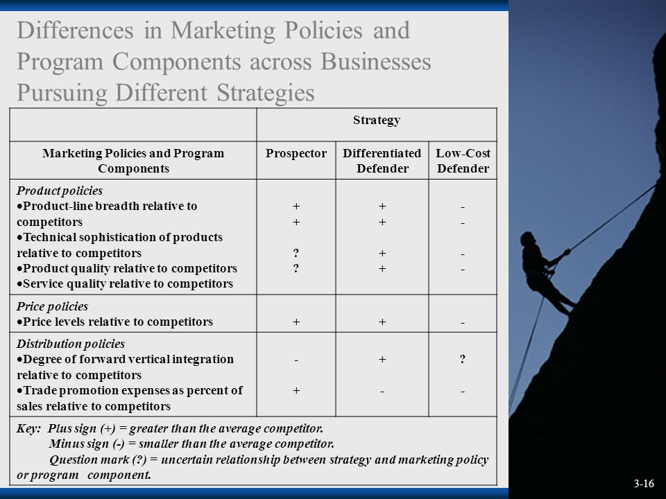 Sales and Marketing Policies and Procedures   Sales And ...