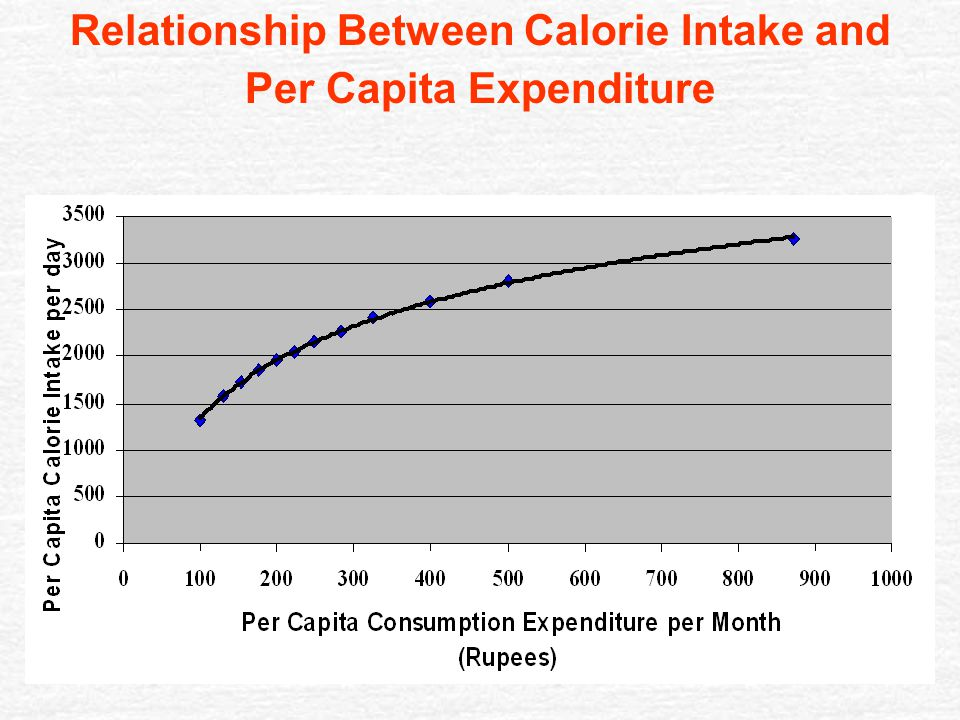 relationship between population and per capita income