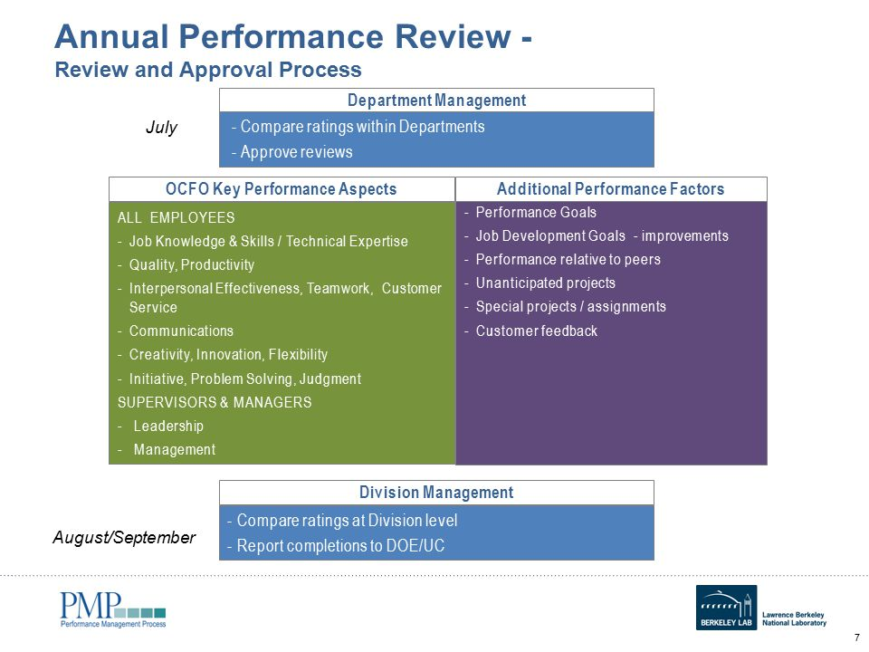 how to write a performance review for customer service