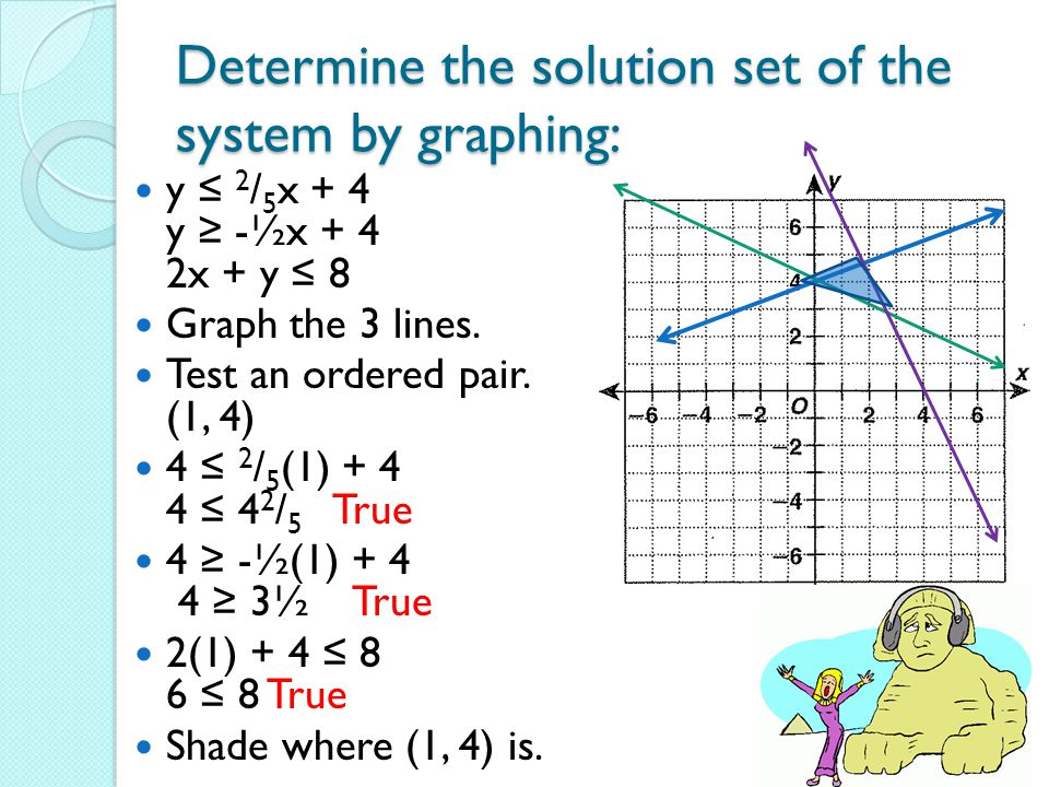 Determine the solution set of the system by graphing: