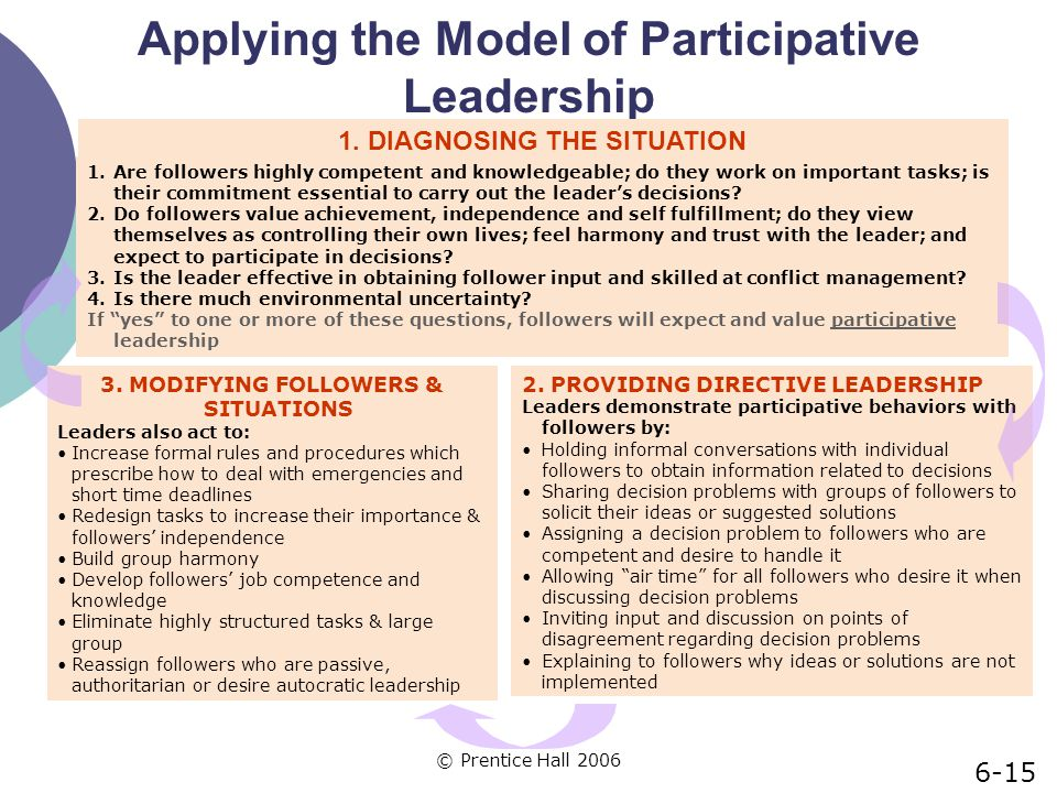 Applying the Model of Participative Leadership