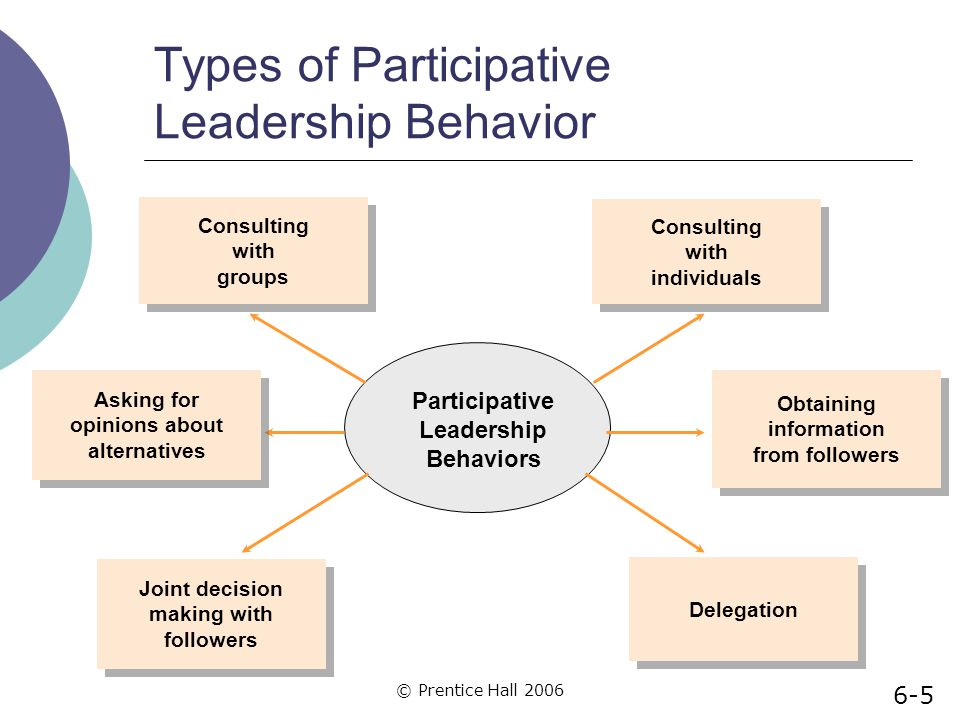 Types of Participative Leadership Behavior