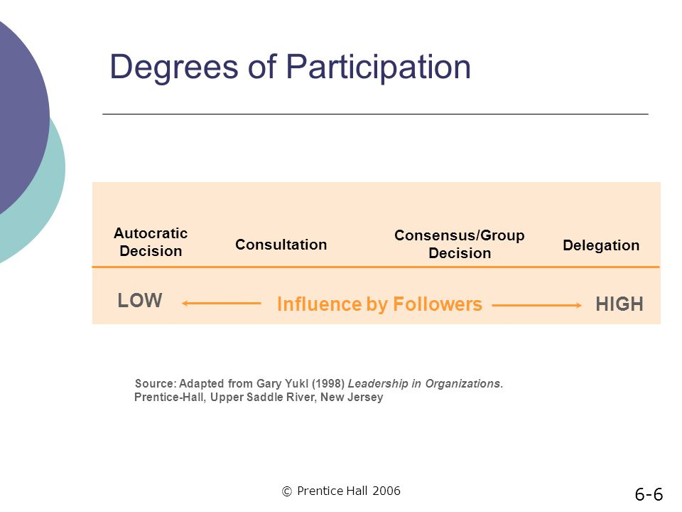 Degrees of Participation