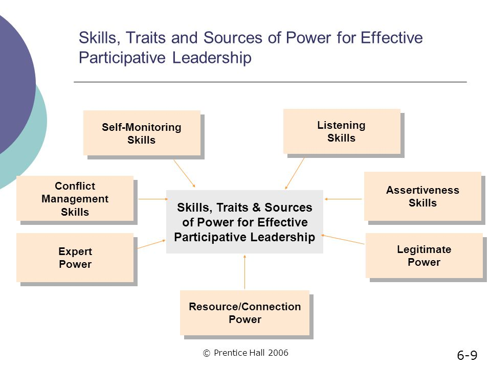 Skills, Traits & Sources Participative Leadership