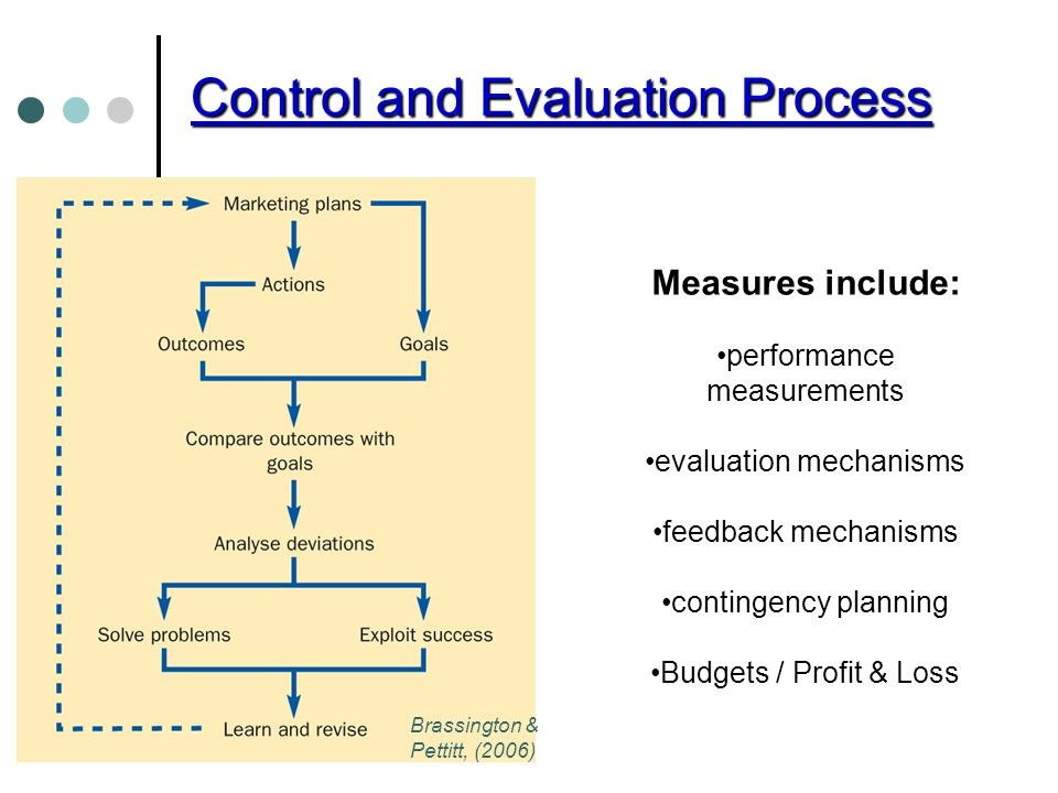 marketing plan and control Planning, implementing, and controlling marketing  schrage strategic planning marketing strategy marketing plan •the analysis of  implementation and control.